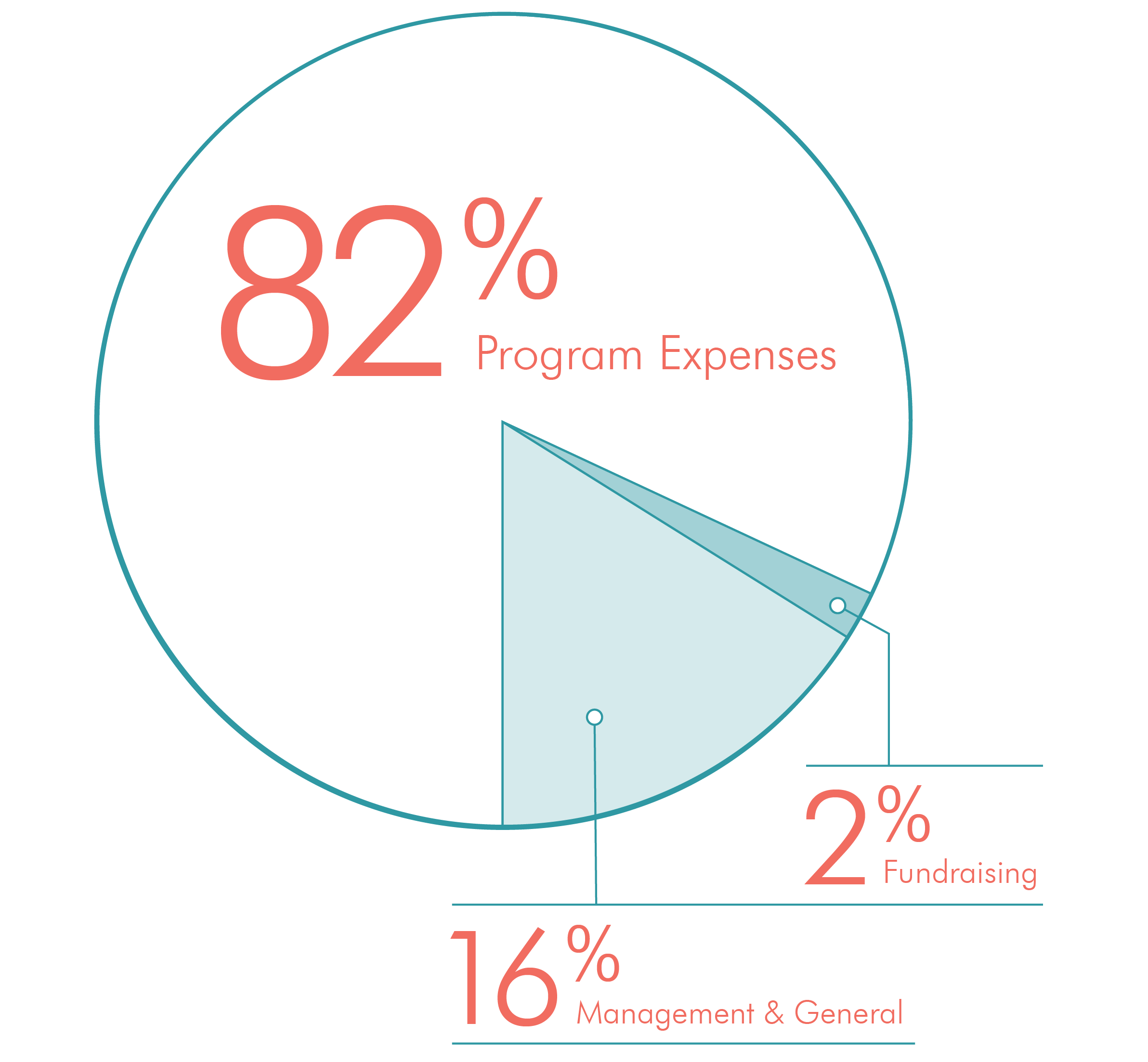 Chart showing 82% to Program Expenses, 16% to Management & General, and 2% to fundraising